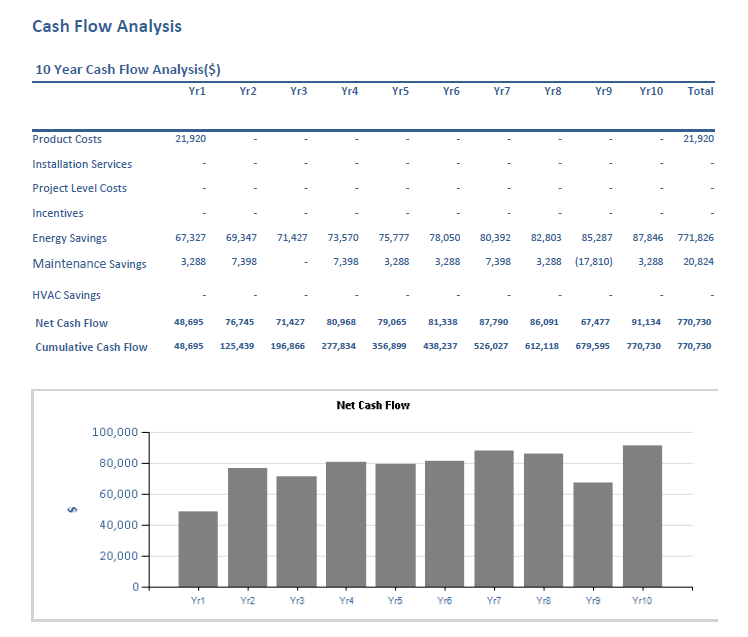 case study cash flow analysis Equity, cash flow, and notes analysis paper acc/529 accounting for managerial decision making cynthia law scott law sunny lee samuel ogunwobi clara reid.