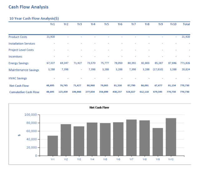 case study cash flow analysis The cash flow statement shows the sources of cash receipts and the purpose of cash payments during an accounting period the statement is helpful to explain the changes in the balances of the cash account.